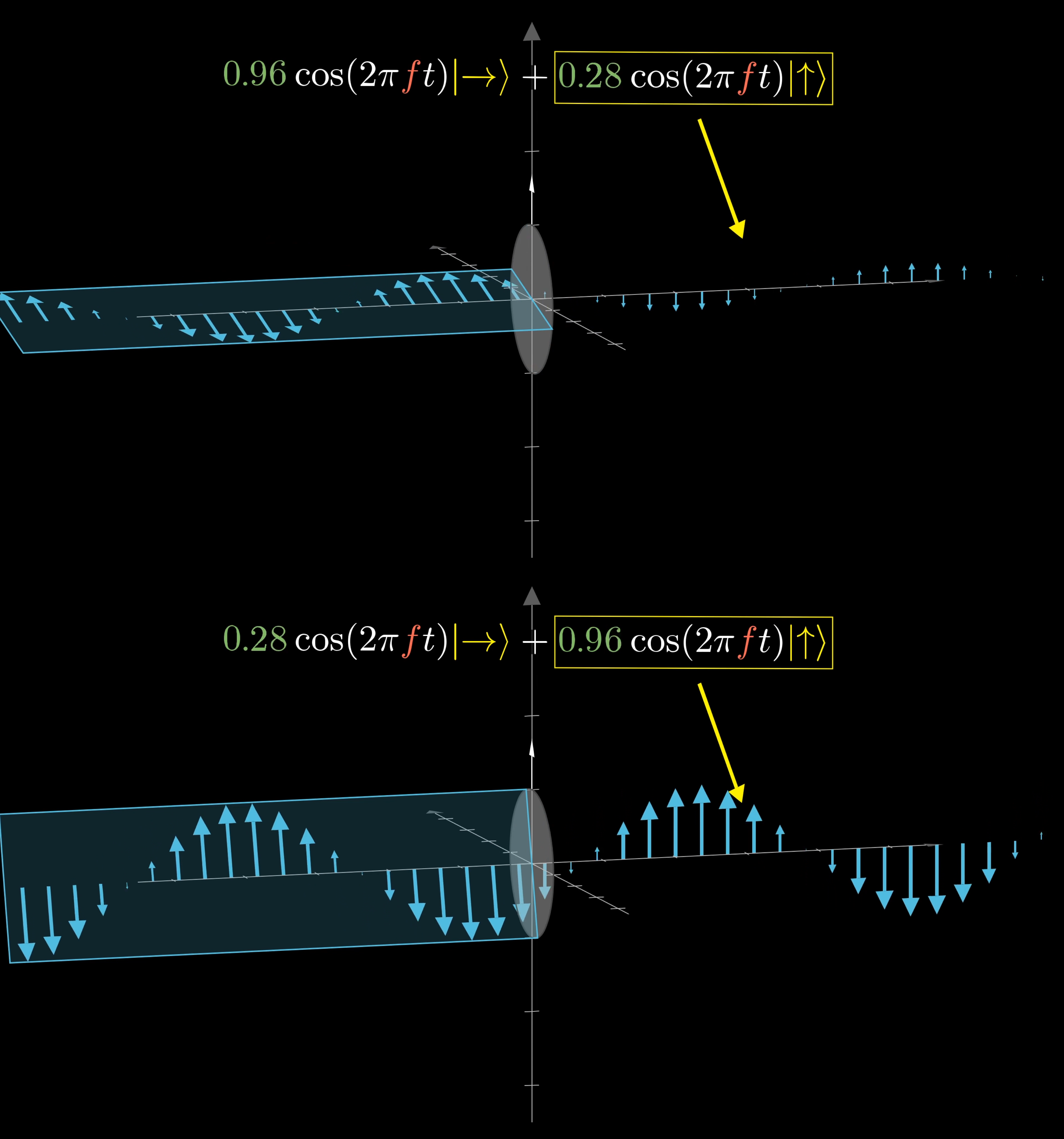 This polarizer only lets through the vertical component of the wave. In the first example, the horizontal component is much larger, so the resulting wave is small. In the second example, the wave is nearly vertical, so the resulting wave is almost as large.