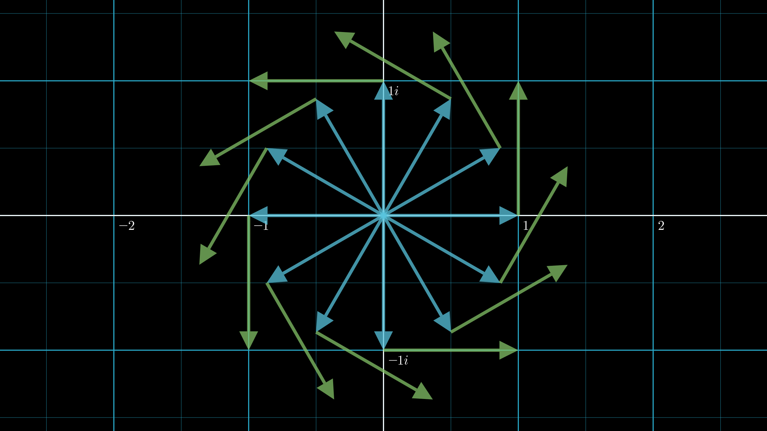 Each blue arrow above pointing outward from the origin represents an example value of $e^{it}$, thought of as a position vector. The corresponding green arrow at its tip shows what the velocity, equal to the position rotated 90 degrees counterclockwise, would have to be for that particular position.